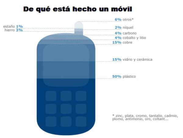 materiales-smartphone